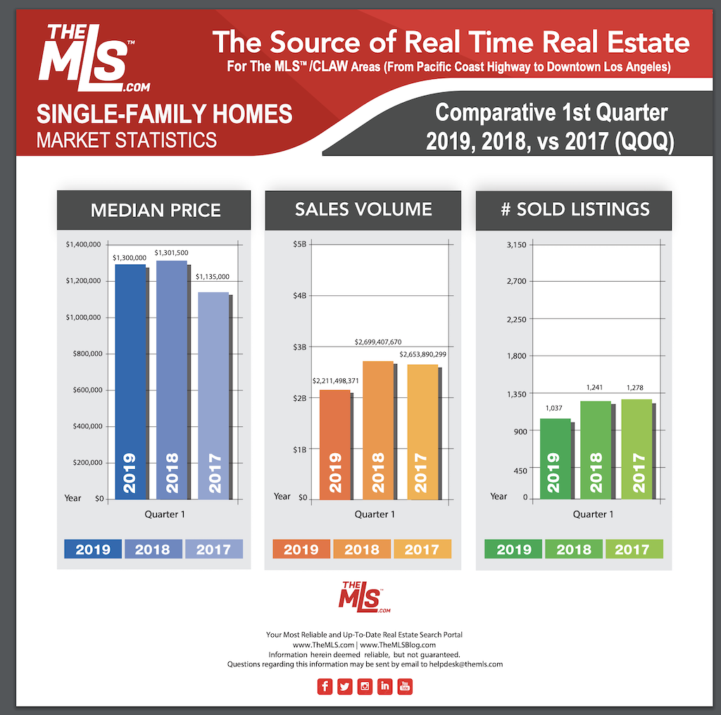 Los Angeles real estate May 20198
