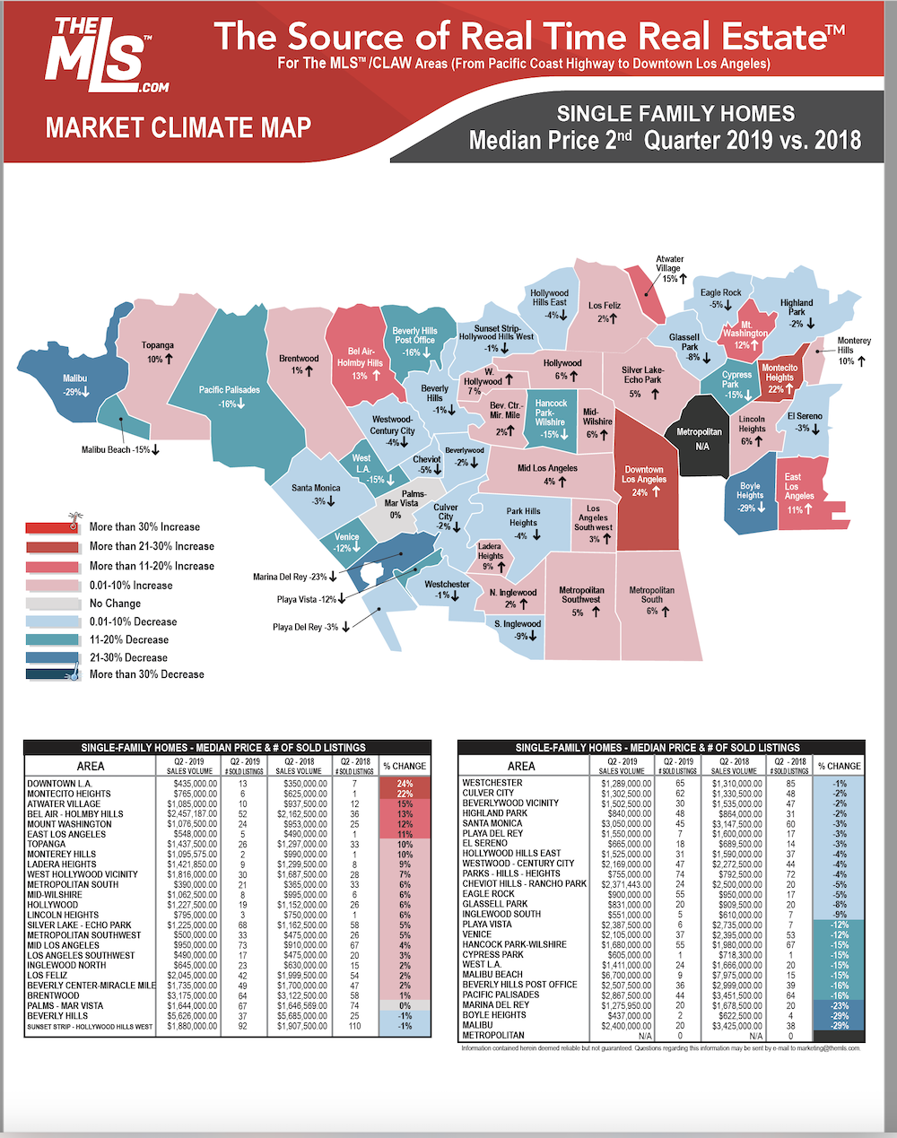 Los Angeles real estate 2nd Qtr 2019
